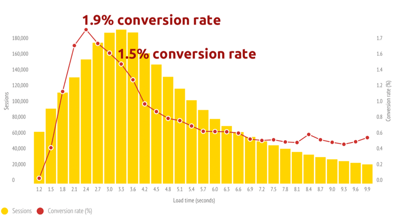 vitesse site conversion