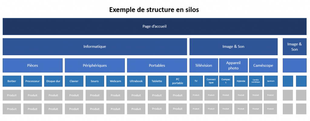 exemple structure silos SEO