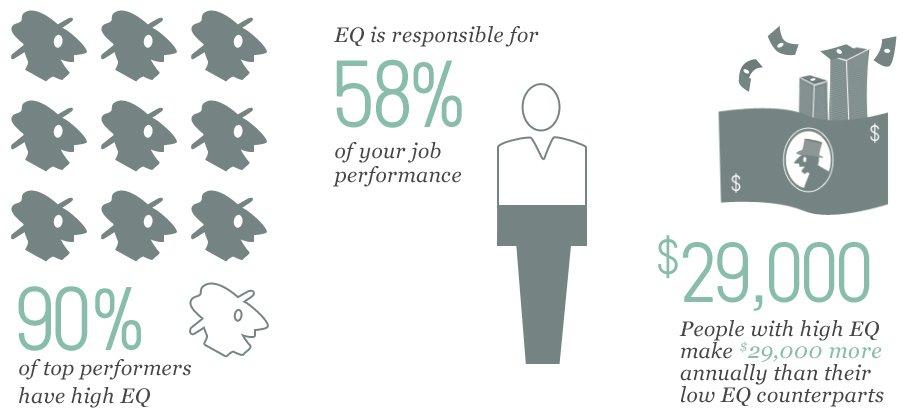 TalentSmart EQ Stats